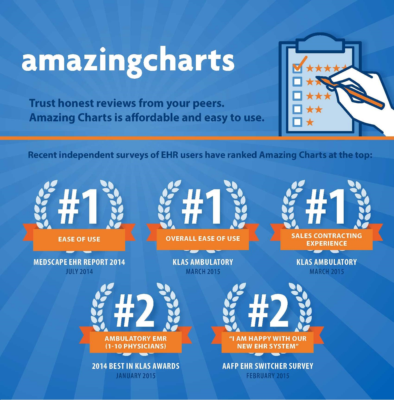 Amazing Charts Rankings